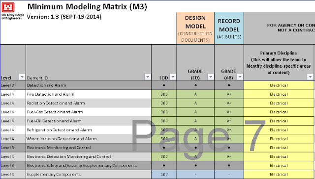LOD Element Matrix, BIM, Model Progression Specification