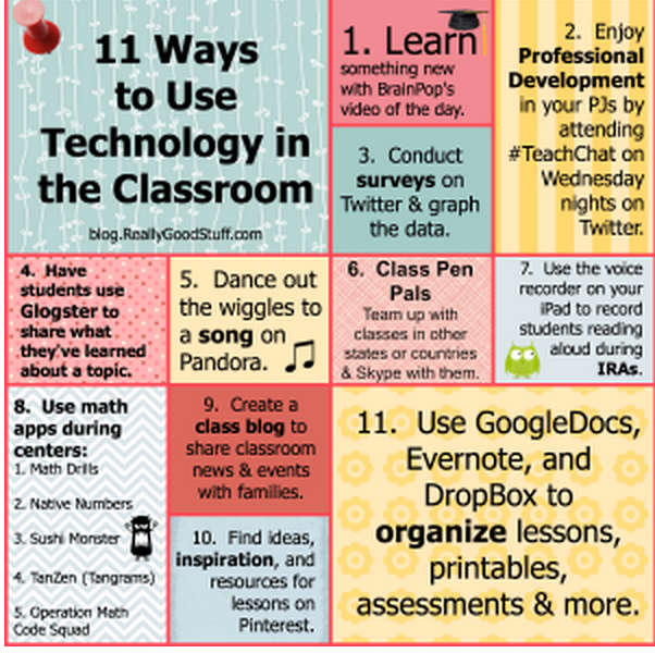 Awesome Poster Featuring 11 Ways To Use Technology In