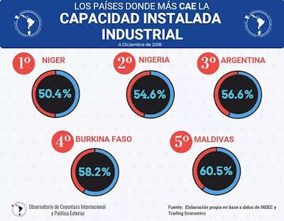 Industricidio: argentina en el podio de la caída