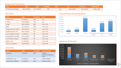 One Page Project Status Report with MS Project:Download MPP Template
