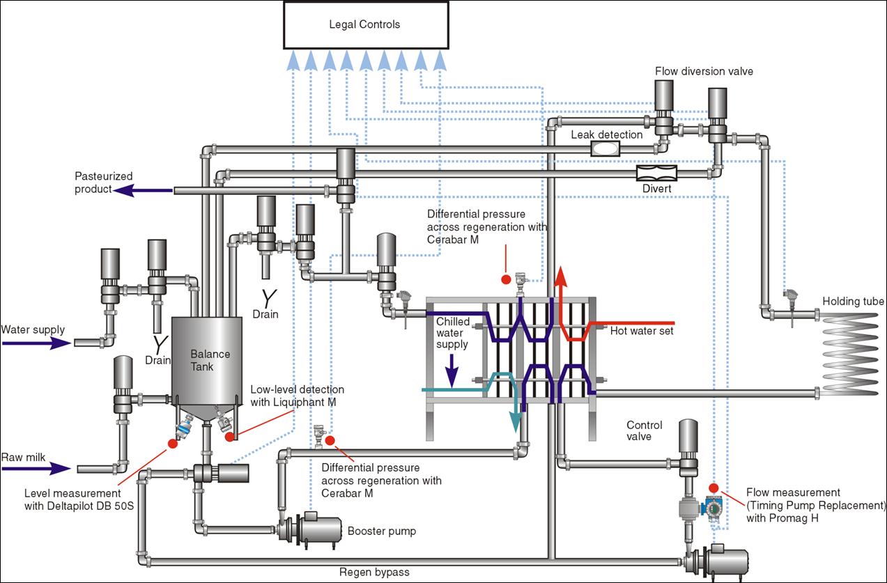 Proceset Teknologjike Ne Industrine Ushqimore Perpunimi