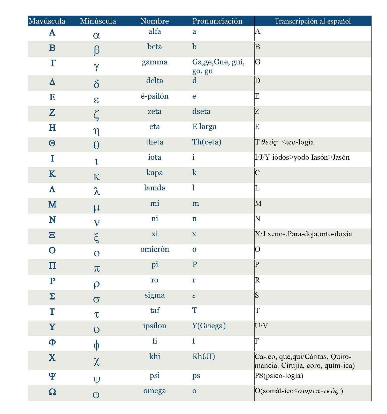 Lengua y cultura griegas hellenik gl ssa ka paide a el for Significado de la palabra beta