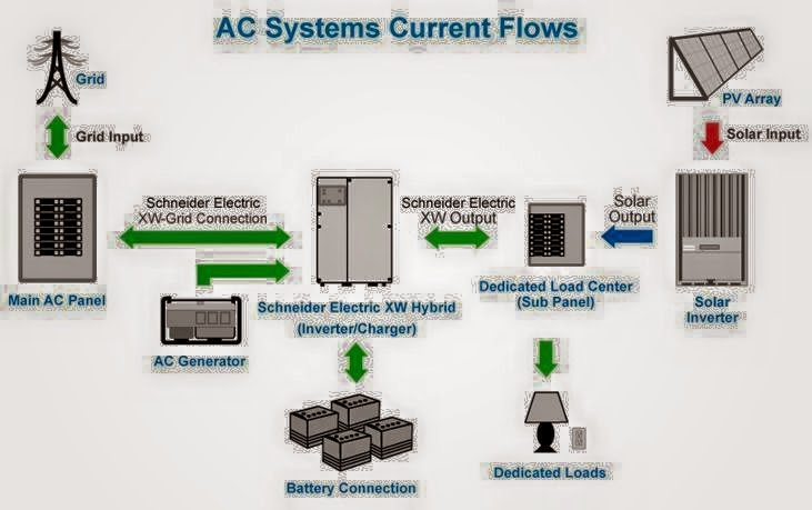Electrical Engineering World  Ac Systems Current Flows