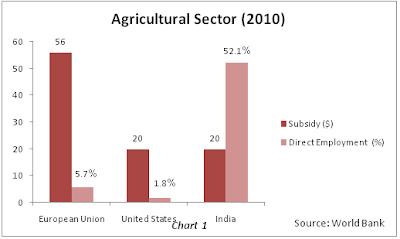 Subsidy and direct employment in agriculture sector world bank