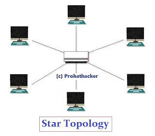 Computer Network Topology - Star Topology
