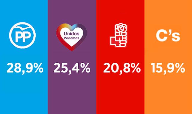 Dos nuevos sondeos auguran descalabro del PSOE