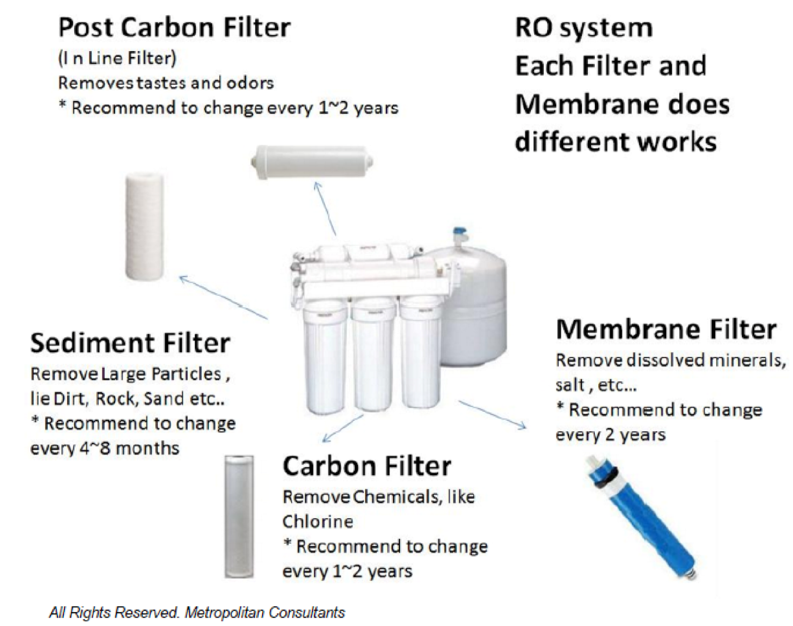 Purify Your Drinking Water At Home By installing A Reverse Osmosis