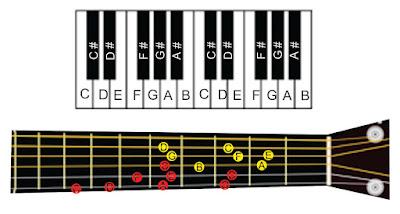 solmisasi nada a pada piano