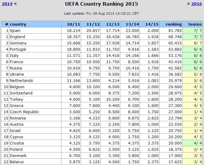 f40747f4baa52 A Liga Portuguesa é a 4ª melhor da Europa