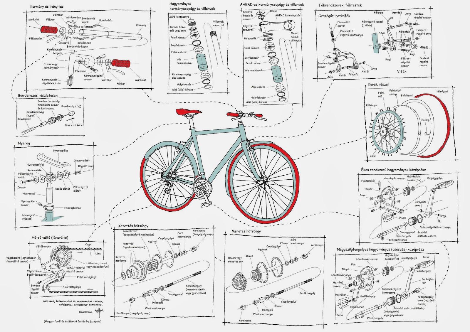 f0272f2fc38b Bicikli alkatrészek elnevezése (minden, amit tudni akartál a  bringaalkatrészekről, de lusta voltál megjegyezni)