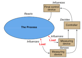 Loop diagram