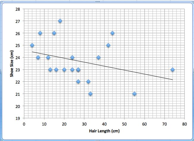 Scatter Plot For Height And Shoe Size