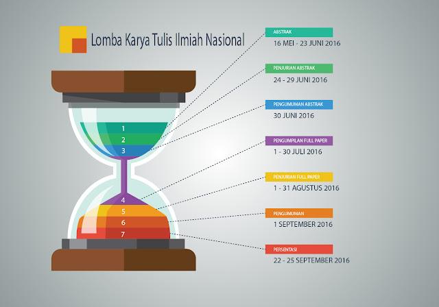 rangkaian acara Lomba Karya Tulis Ilmiah Nasional di Universitas Lampung UNILA 2016