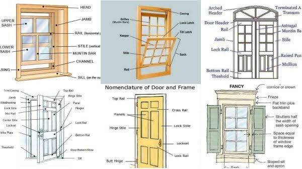 Diffe Type And Dimension Of Door Window Fantasticeng