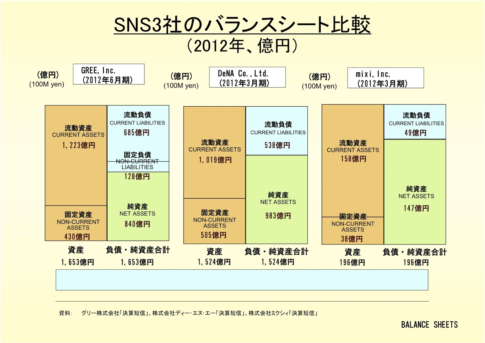 株式会社DeNAと他SNS社のバランスシート比較