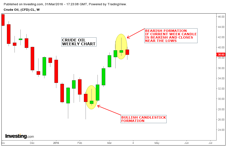 Image Result For Closing Of The Weekly Candle Forex