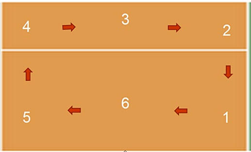Posicionamento em quadra e o Rodízio no Voleibol
