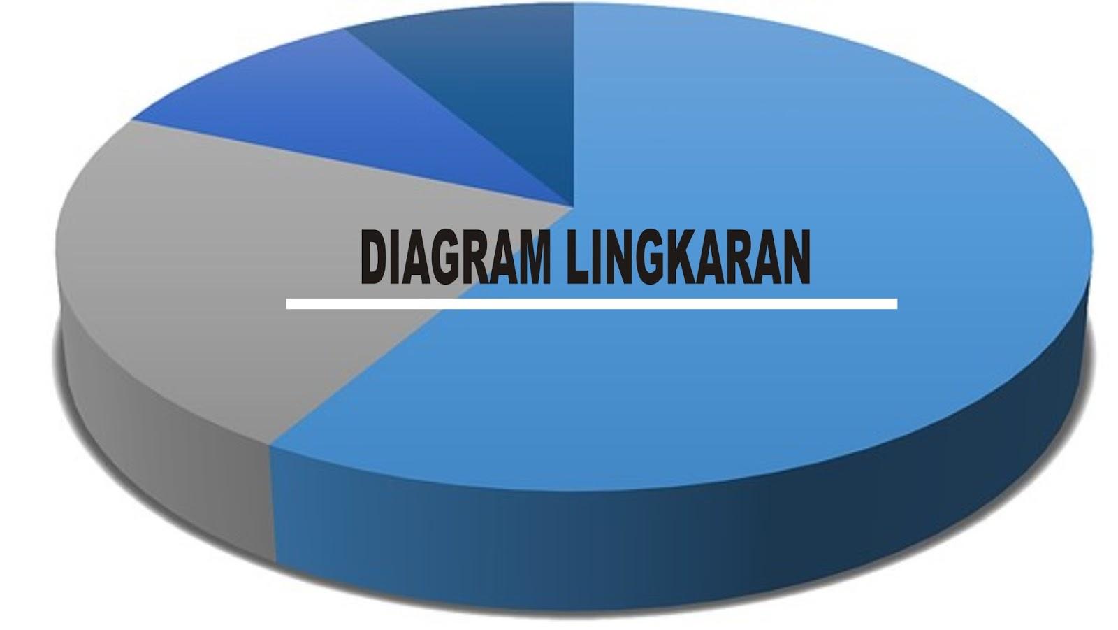 Diagram lingkaran dan langkah langkah pembuatannya statistika diagram lingkaran dan langkah langkah pembuatannya ccuart Images