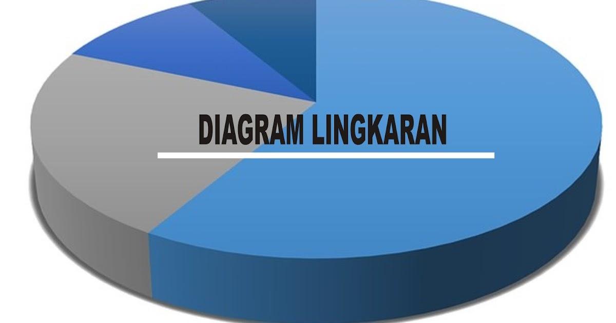 Diagram lingkaran dan langkah langkah pembuatannya statistika diagram lingkaran dan langkah langkah pembuatannya statistika pendidikan ccuart Image collections