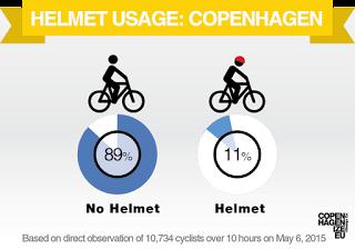 HelmetCount03 - Bike Helmets - Something Rotten in the State of Denmark