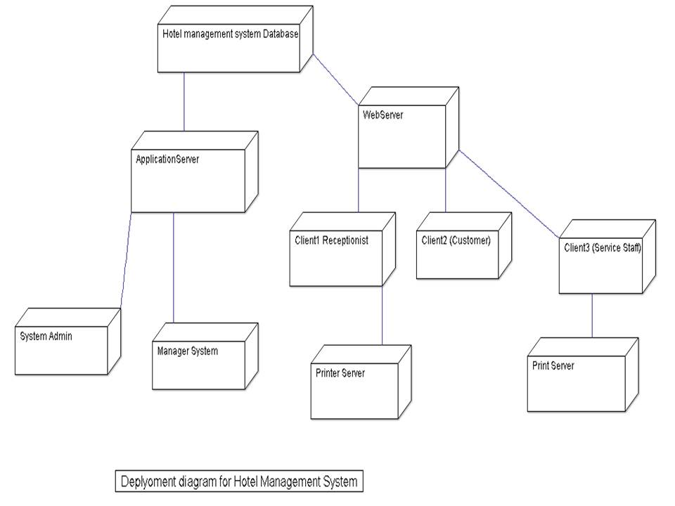 Use case diagram for hotel management system full hd pictures 4k documentation hotel management system hotel managementsystem salmanrana bcs state diagram diagram hotel management system use case diagram picture of new ccuart Image collections