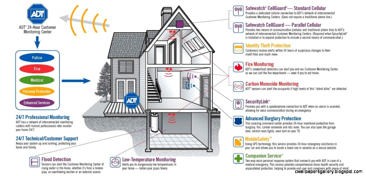 adt Home Security LexingtonSC South Carolina