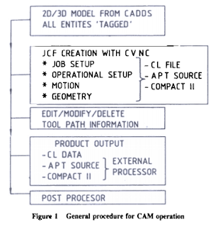 General procedure for CAM operation