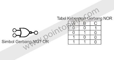 Simbol NOR dan Tabel Kebenaran NOR