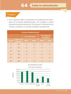 Apoyo Primaria Desafíos Matemáticos 4to. Grado Bloque III Lección 64 Cuida tu alimentación