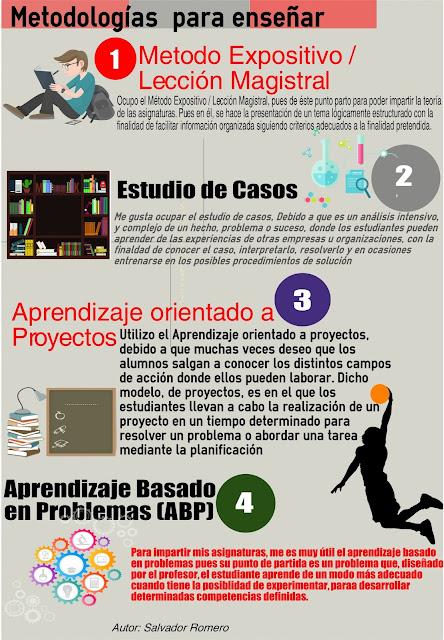 Infografía Sobre Metodologías de Enseñanza