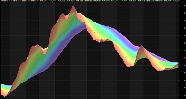 Multiple MA Rainbow Trading System