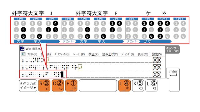 ①、②、③、④の点が表示された点訳ソフトのイメージ図と、①、②、③、④の点がオレンジ色で示された6点入力のイメージ図
