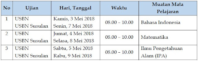 Jadwal USBN SD/MI Tahun 2018 (Utama dan Susulan) untuk Mata Pelajaran Bahasa Indonesia, Matematika, dan IPA