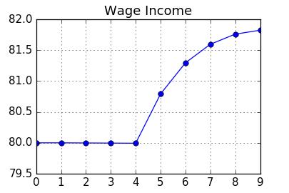 Chart: Wage Income
