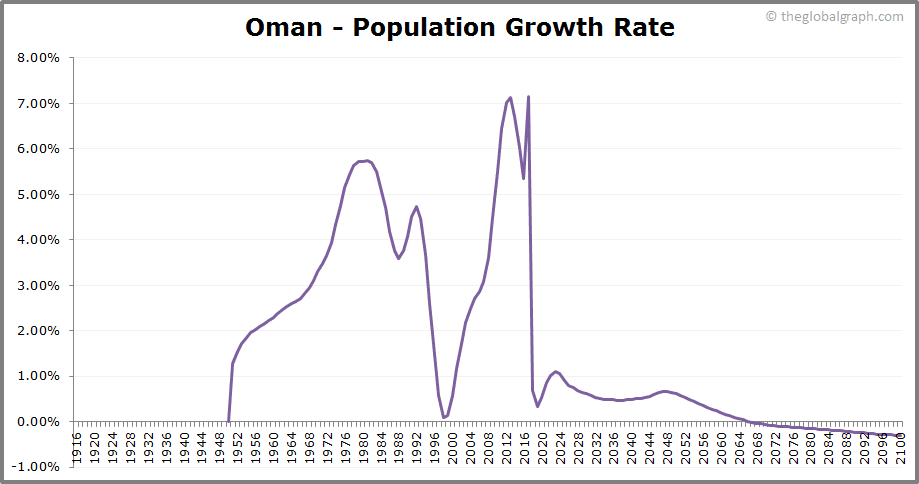 Oman  Population Growth Rate