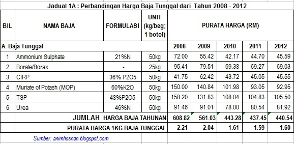Image Result For Harga Besi H Beam Di Malaysia