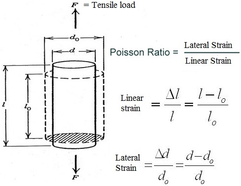 Define Poisson S Ratio In Physics Mechanical Engineering Concepts And Principles