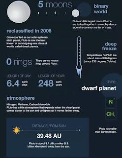 Pluto, Planet Kerdil Atau Planet Katai