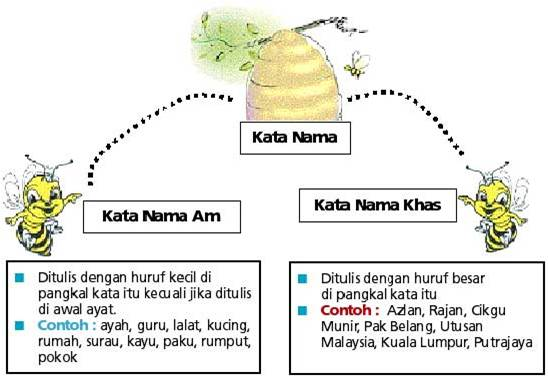 Image result for kata nama
