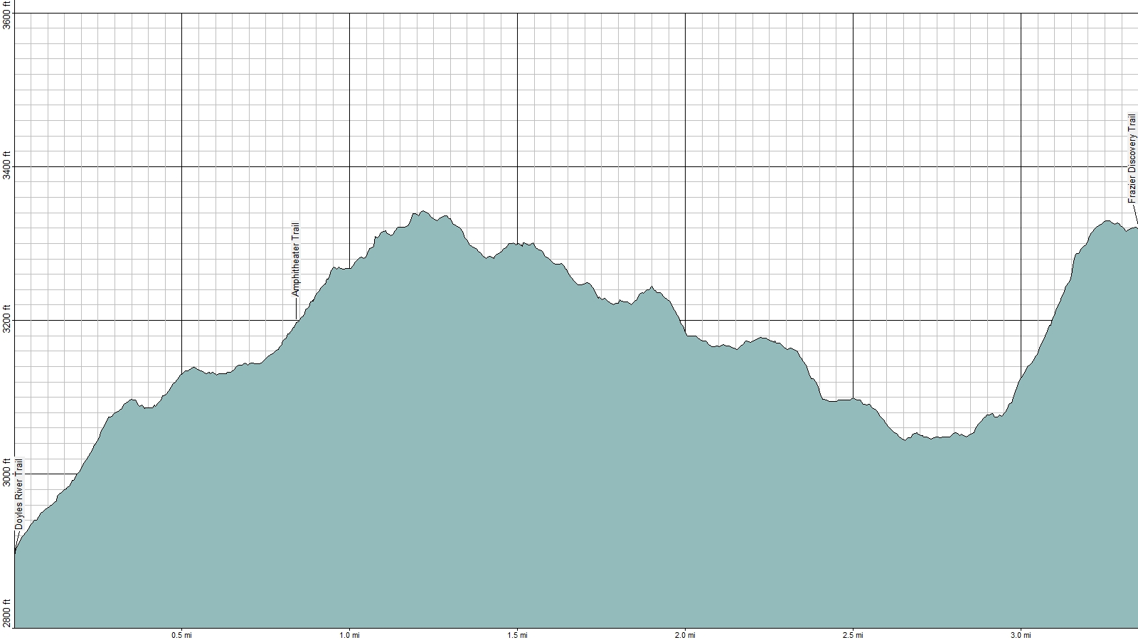 Skyline Drive Elevation Map.American Travel Journal Doyles River Cabin Trailhead To Frazier