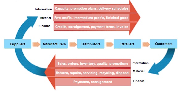 implementation of supply chain management The objective is to achieve a sustainable supply chain but unfortunately it will not happen overnight this is a long arduous process and one that will take years to change the actions and projects should facilitate this change and help us reach our goals and objectives.