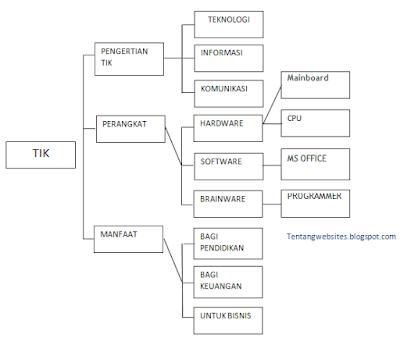 Pengertian peta konsep dan contohnya