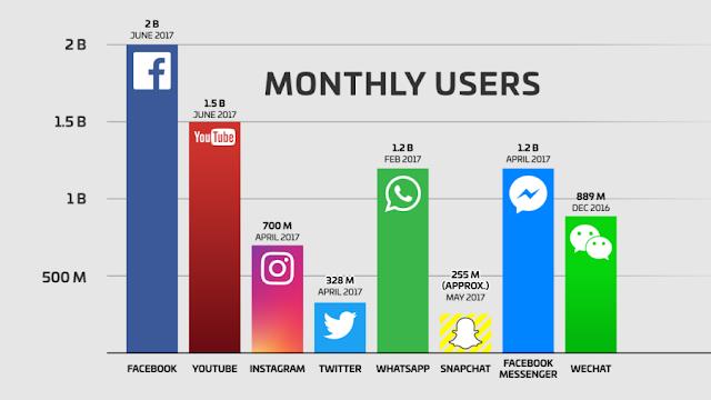 Top social media platform & messenger in the world