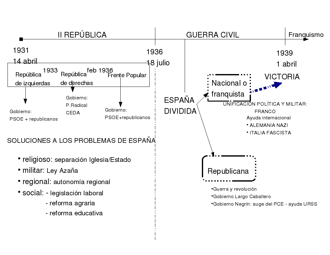 Geoghistoria La Torreta Esquemas Y Gráficos Para Entender La Ii República Y La Guerra Civil