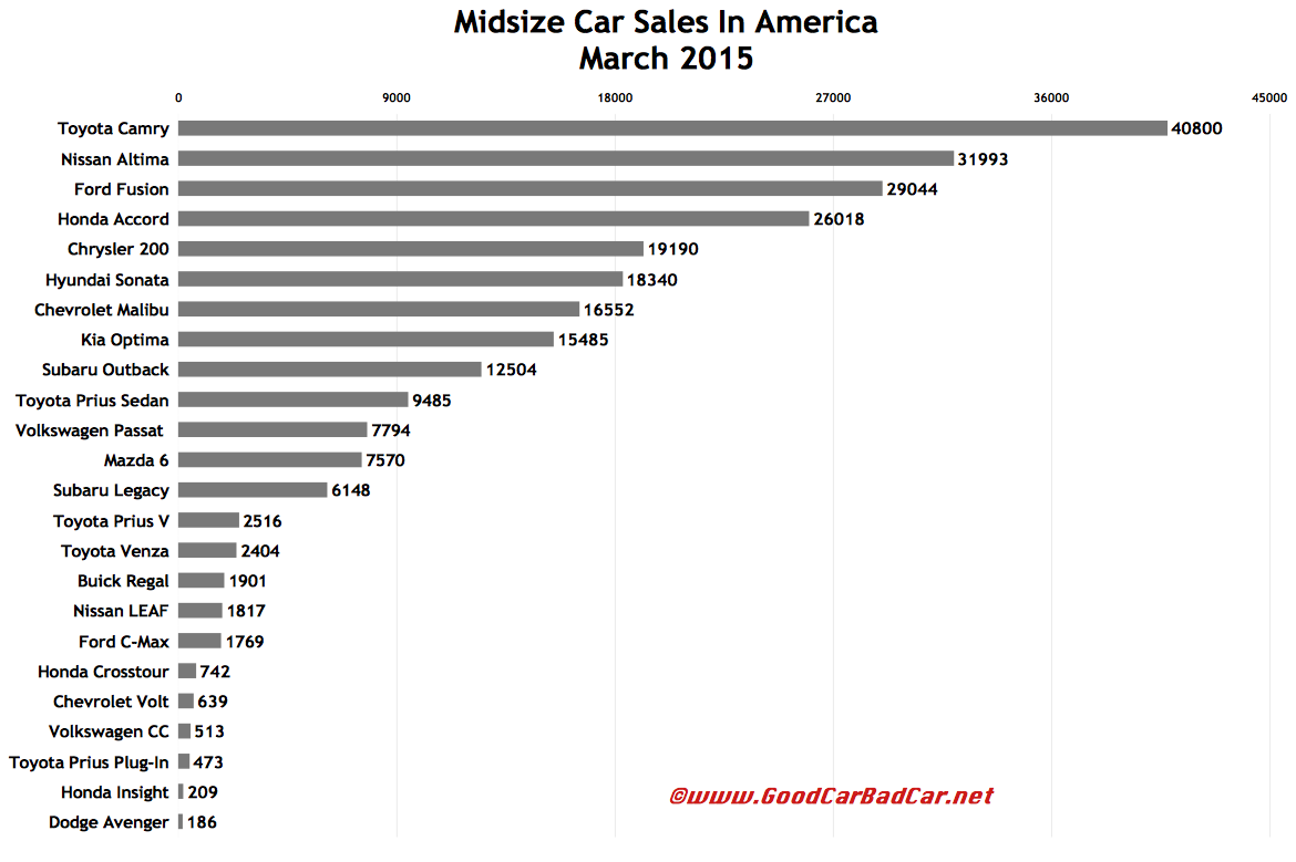 USA midsize car sales chart March 2015