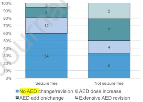 図:脳卒中後の抗てんかん薬の使用