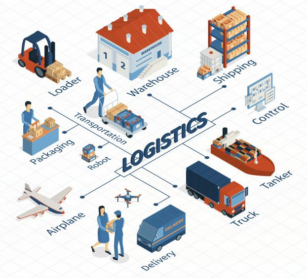 Definition and Objectives of Logistics Network Management