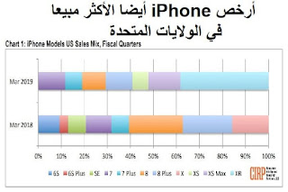 أرخص iPhone أيضا الأكثر مبيعا في الولايات المتحدة