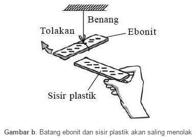 Batang ebonit dan sisir plastik akan saling menolak
