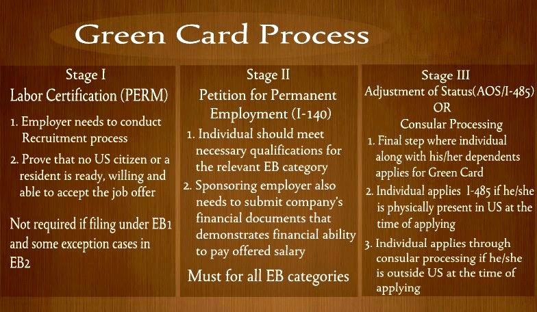H1b to eb1c process